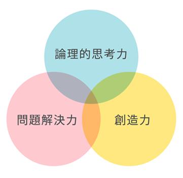 プログラミング学習で身につく3つの力(論理的思考力・問題解決能力・創造力)