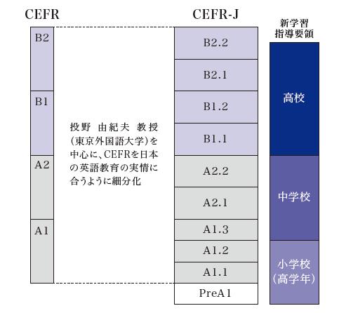 CEFRとCEFR-J対応表