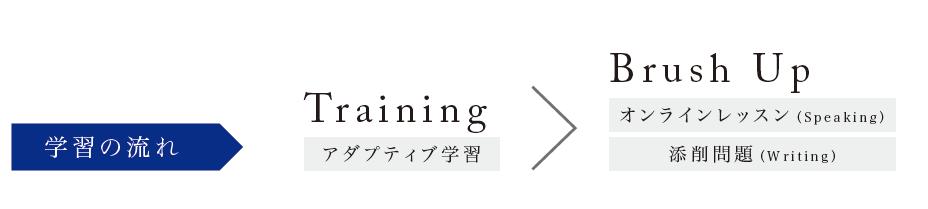 英語4技能講座学習の流れ